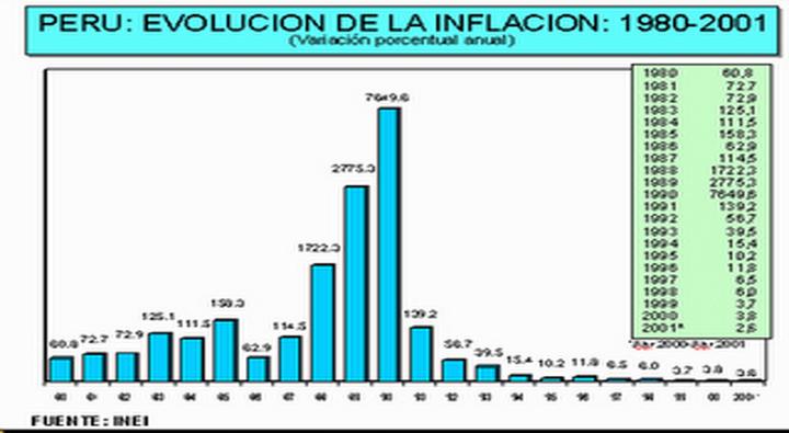 inflacion 1980 al 2001